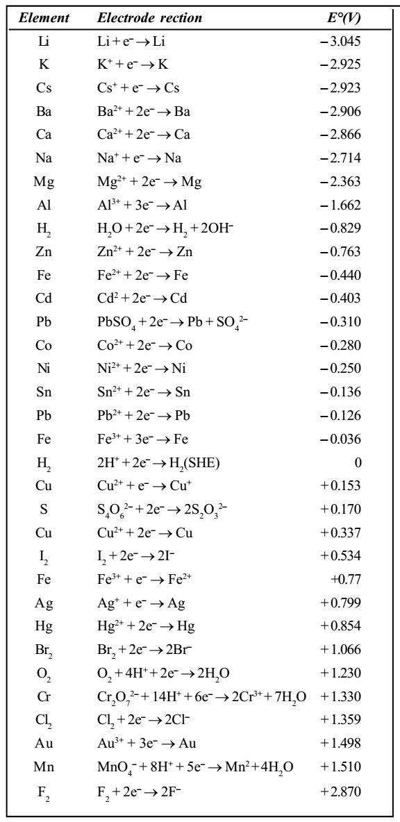 Electrochemical Series Study Page