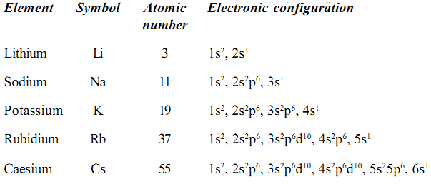 Electronic Configuration Of Alkali Metals Study Page