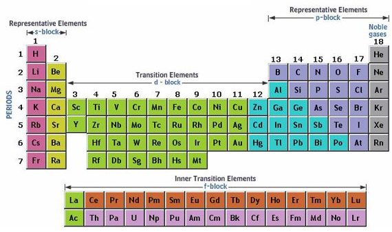 Position Of Metals Non Metals And Metalloids