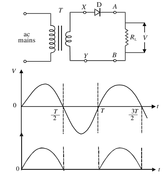 comprhensive study of p n junction Abrupt pn junction at thermal equilibrium a pn junction is the juxtaposition of a n-type and a p-type piece of case study abrupt junction under external.