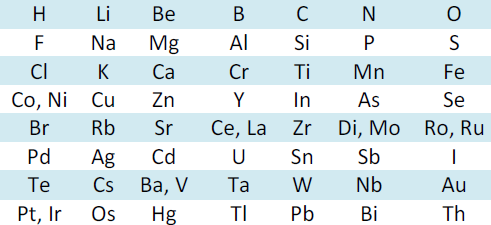 Periodic Classification of Elements - Study Page